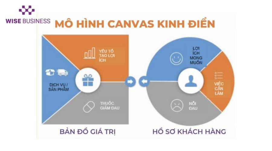 mo-hinh-canvas