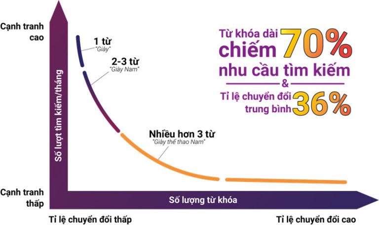 ti-le-chuyen-doi-trong-seo