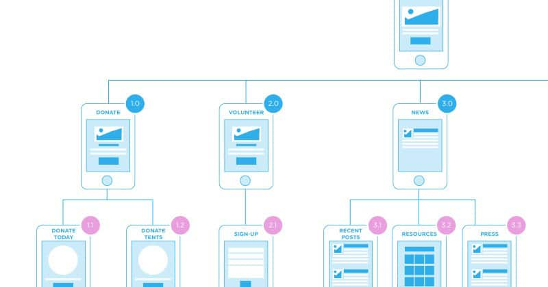 mobile-sitemap